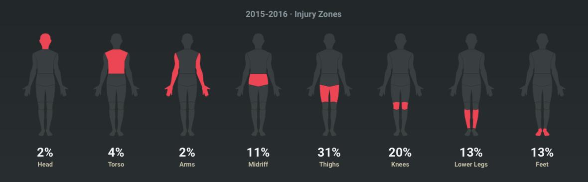 2015-2016 Zones